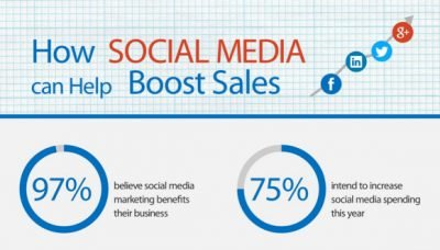 social-media-increasing-sales